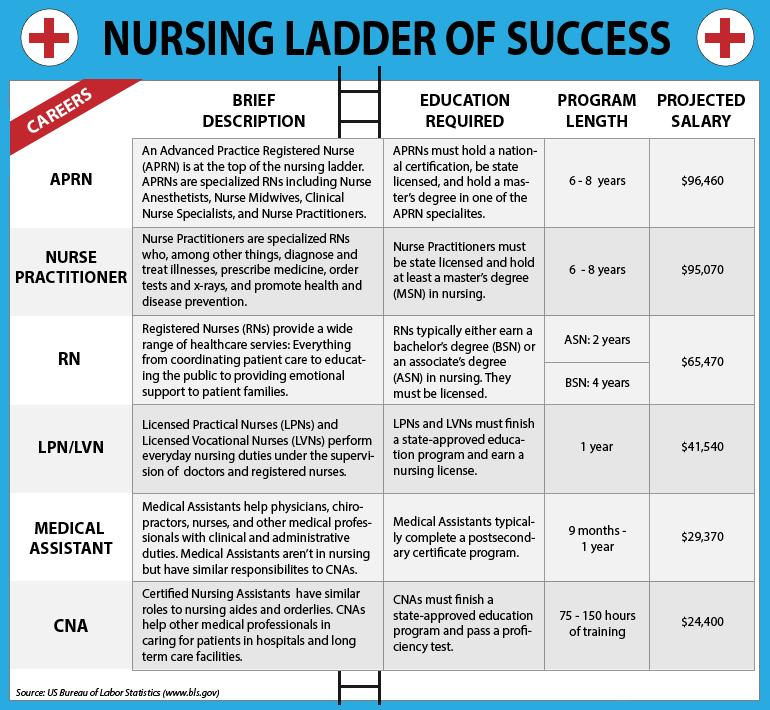 Career Ladder for Nurses | Nursing Ladder of Success