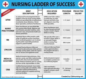 Nursing Assistant categories of college majors